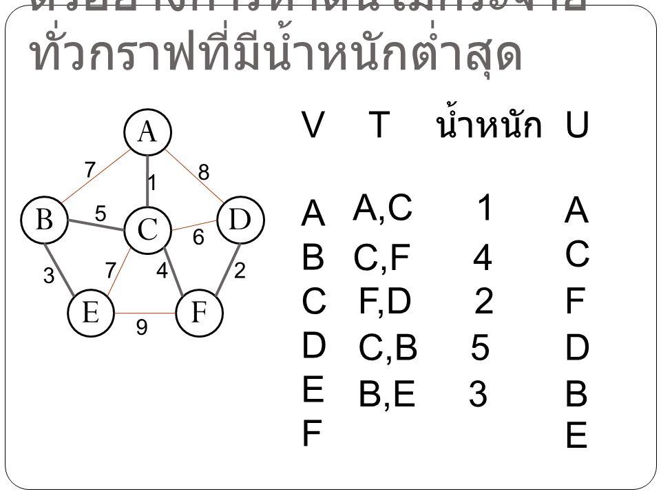 ตัวอย่างการหาต้นไม้กระจาย ทั่วกราฟที่มีน้ำหนักต่ำสุด A C BD EF 7 8 3 1 5 74 6 9 2 VABCDEFVABCDEF TU น้ำหนัก A,C 1 ACAC C,F 4 FF,D 2 DC,B 5 BB,E 3 E
