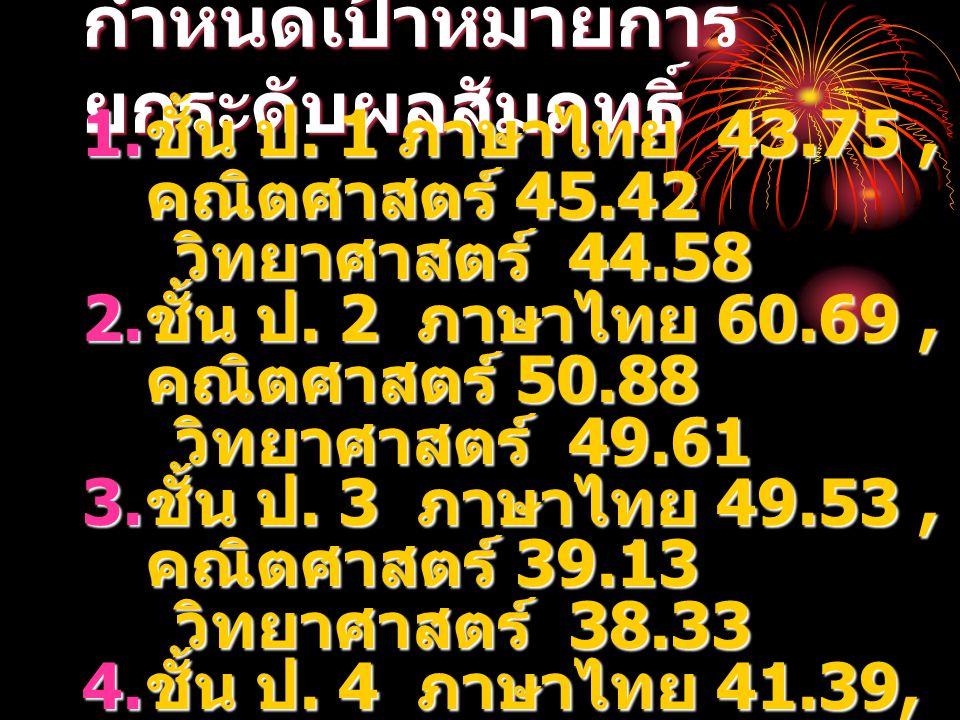 ขอนำท่านสู่ข้อมูล พื้นฐาน ปี 2551  กลุ่มสาระภาษาไทย คะแนน เฉลี่ยต่ำ ได้แก่ ชั้น  ป. 1, 4, 5, 6 ม. 2 และ ม. 3  กลุ่มสาระคณิตศาสตร์ คะแนนเฉลี่ยต่ำ ได