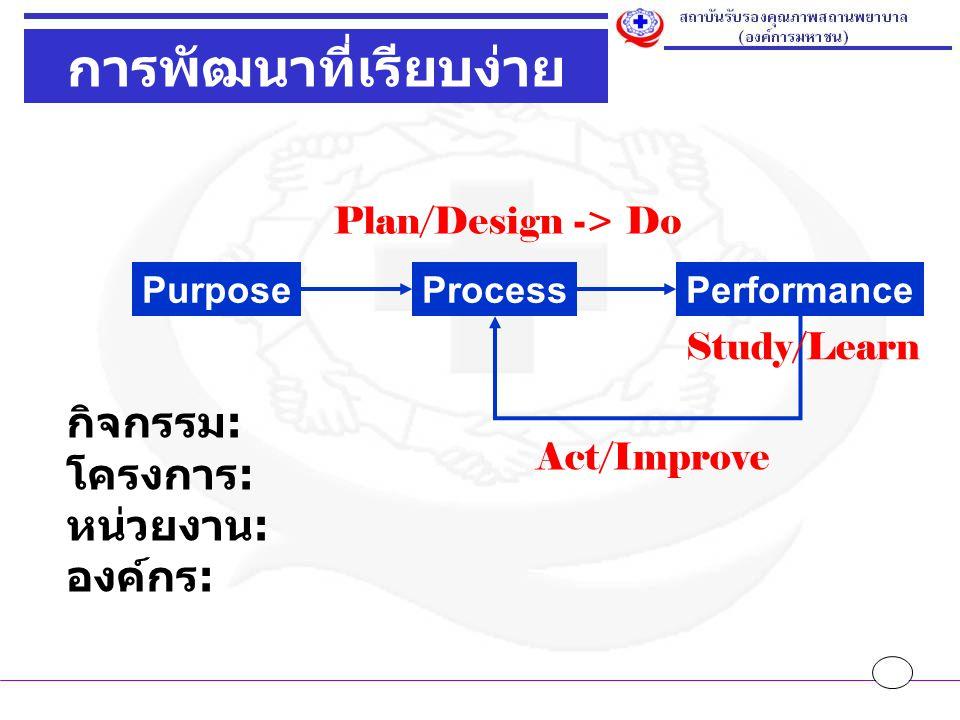 PurposeProcessPerformance การพัฒนาที่เรียบง่าย Study/Learn Act/Improve Plan/Design -> Do กิจกรรม : โครงการ : หน่วยงาน : องค์กร :