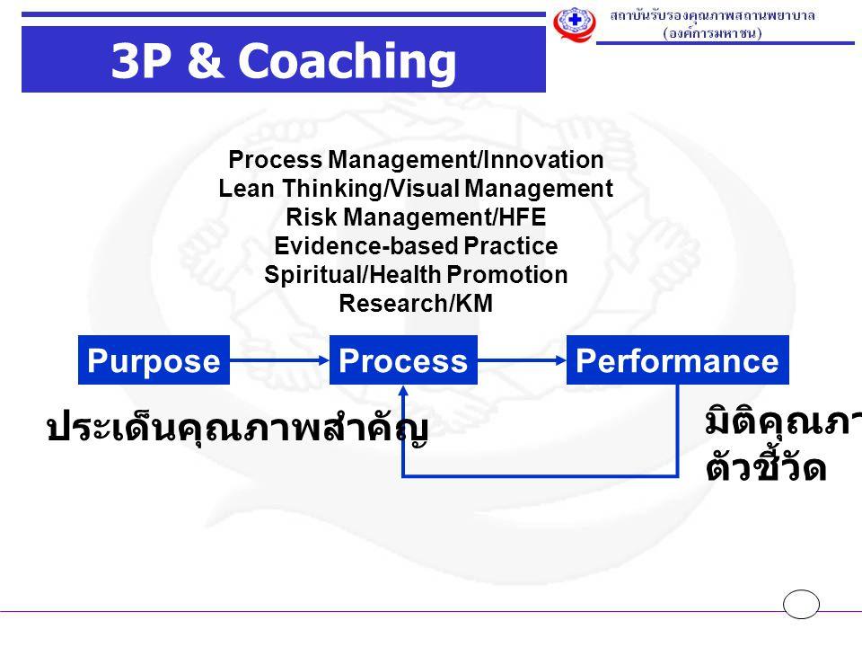 PurposeProcessPerformance 3P & Coaching ประเด็นคุณภาพสำคัญ มิติคุณภาพ ตัวชี้วัด Process Management/Innovation Lean Thinking/Visual Management Risk Management/HFE Evidence-based Practice Spiritual/Health Promotion Research/KM