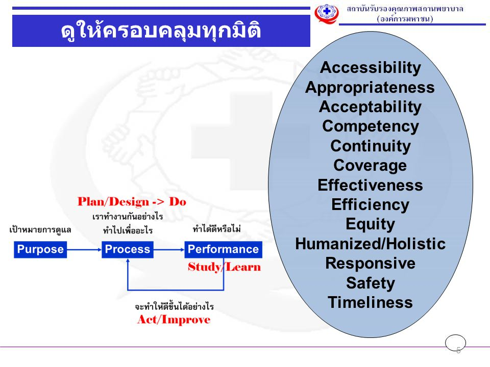5 ดูให้ครอบคลุมทุกมิติ Accessibility Appropriateness Acceptability Competency Continuity Coverage Effectiveness Efficiency Equity Humanized/Holistic R