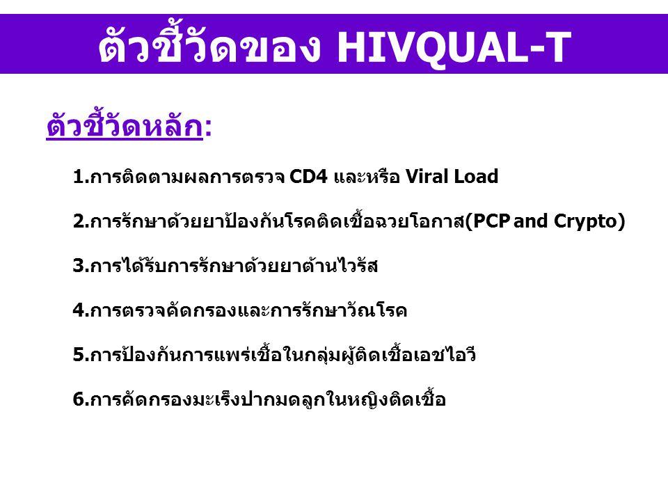 ตัวชี้วัดของ HIVQUAL-T ตัวชี้วัดหลัก : 1.การติดตามผลการตรวจ CD4 และหรือ Viral Load 2.การรักษาด้วยยาป้องกันโรคติดเชื้อฉวยโอกาส(PCP and Crypto) 3.การได้รับการรักษาด้วยยาต้านไวรัส 4.การตรวจคัดกรองและการรักษาวัณโรค 5.การป้องกันการแพร่เชื้อในกลุ่มผู้ติดเชื้อเอชไอวี 6.การคัดกรองมะเร็งปากมดลูกในหญิงติดเชื้อ