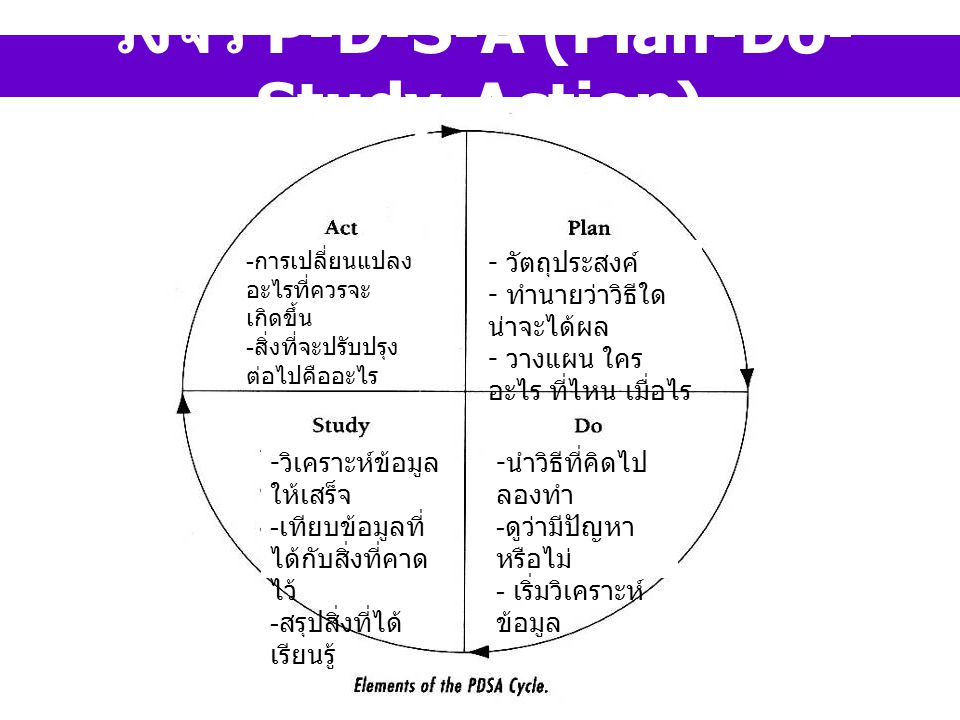 วงจร P-D-S-A (Plan-Do- Study-Action) - วัตถุประสงค์ - ทำนายว่าวิธีใด น่าจะได้ผล - วางแผน ใคร อะไร ที่ไหน เมื่อไร - นำวิธีที่คิดไป ลองทำ - ดูว่ามีปัญหา หรือไม่ - เริ่มวิเคราะห์ ข้อมูล - วิเคราะห์ข้อมูล ให้เสร็จ - เทียบข้อมูลที่ ได้กับสิ่งที่คาด ไว้ - สรุปสิ่งที่ได้ เรียนรู้ - การเปลี่ยนแปลง อะไรที่ควรจะ เกิดขึ้น - สิ่งที่จะปรับปรุง ต่อไปคืออะไร