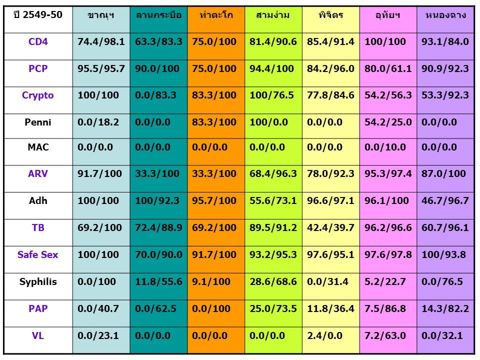 ปี 2549-50ขาณุฯลานกระบือท่าตะโกสามง่ามพิจิตรอุทัยฯหนองฉาง CD474.4/98.163.3/83.375.0/10081.4/90.685.4/91.4100/10093.1/84.0 PCP95.5/95.790.0/10075.0/10094.4/10084.2/96.080.0/61.190.9/92.3 Crypto100/1000.0/83.383.3/100100/76.577.8/84.654.2/56.353.3/92.3 Penni0.0/18.20.0/0.083.3/100100/0.00.0/0.054.2/25.00.0/0.0 MAC0.0/0.0 0.0/10.00.0/0.0 ARV91.7/10033.3/100 68.4/96.378.0/92.395.3/97.487.0/100 Adh100/100100/92.395.7/10055.6/73.196.6/97.196.1/10046.7/96.7 TB69.2/10072.4/88.969.2/10089.5/91.242.4/39.796.2/96.660.7/96.1 Safe Sex100/10070.0/90.091.7/10093.2/95.397.6/95.197.6/97.8100/93.8 Syphilis0.0/10011.8/55.69.1/10028.6/68.60.0/31.45.2/22.70.0/76.5 PAP0.0/40.70.0/62.50.0/10025.0/73.511.8/36.47.5/86.814.3/82.2 VL0.0/23.10.0/0.0 2.4/0.07.2/63.00.0/32.1