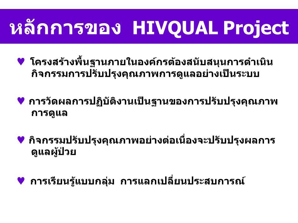 หลักการของ HIVQUAL Project โครงสร้างพื้นฐานภายในองค์กรต้องสนับสนุนการดำเนิน กิจกรรมการปรับปรุงคุณภาพการดูแลอย่างเป็นระบบ การวัดผลการปฏิบัติงานเป็นฐานของการปรับปรุงคุณภาพ การดูแล กิจกรรมปรับปรุงคุณภาพอย่างต่อเนื่องจะปรับปรุงผลการ ดูแลผู้ป่วย การเรียนรู้แบบกลุ่ม การแลกเปลี่ยนประสบการณ์