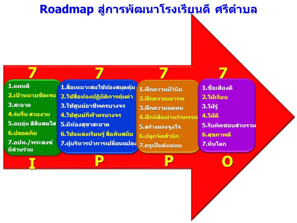 1.แผนดี 2.เป้าหมายชัดเจน 3.สะอาด 4.ร่มรื่น สวยงาม 5.อบอุ่น สีสันสดใส 6.ปลอดภัย 7.อปท./พระสงฆ์ มีส่วนร่วม Roadmap สู่การพัฒนาโรงเรียนดี ศรีตำบล 1.สื่อเ