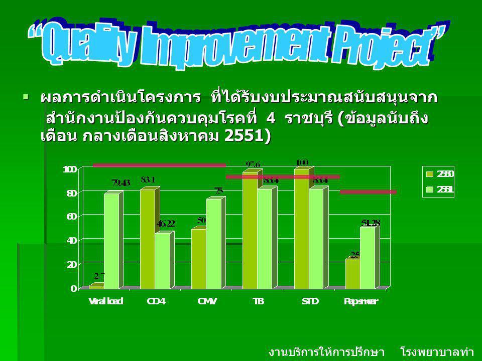  ผลการดำเนินโครงการ ที่ได้รับงบประมาณสนับสนุนจาก สำนักงานป้องกันควบคุมโรคที่ 4 ราชบุรี ( ข้อมูลนับถึง เดือน กลางเดือนสิงหาคม 2551) สำนักงานป้องกันควบ