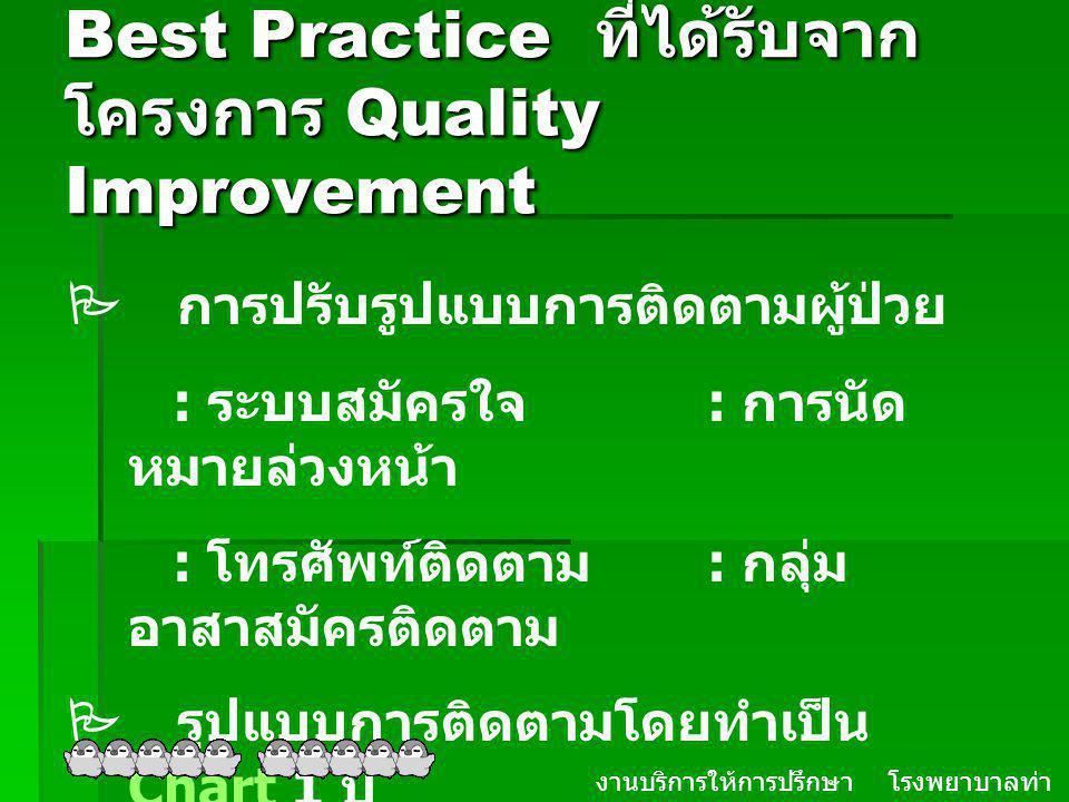 Best Practice ที่ได้รับจาก โครงการ Quality Improvement งานบริการให้การปรึกษา โรงพยาบาลท่า ม่วง จ. กาญจนบุรี  การปรับรูปแบบการติดตามผู้ป่วย : ระบบสมัค