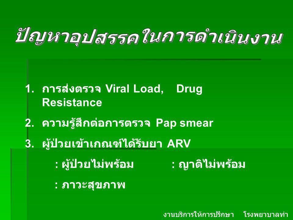 งานบริการให้การปรึกษา โรงพยาบาลท่า ม่วง จ. กาญจนบุรี 1. การส่งตรวจ Viral Load, Drug Resistance 2. ความรู้สึกต่อการตรวจ Pap smear 3. ผู้ป่วยเข้าเกณฑ์ได