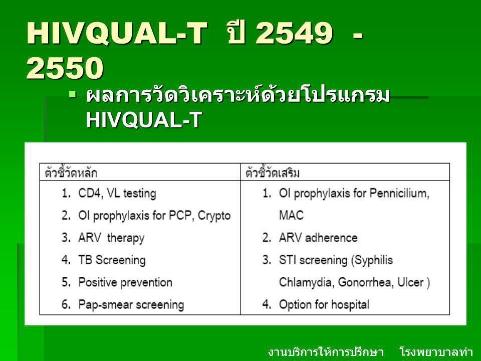 HIVQUAL-T ปี 2549 - 2550  ผลการวัดวิเคราะห์ด้วยโปรแกรม HIVQUAL-T งานบริการให้การปรึกษา โรงพยาบาลท่า ม่วง จ. กาญจนบุรี