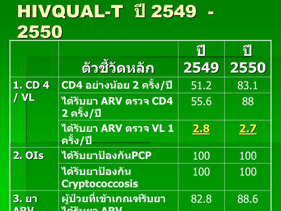 HIVQUAL-T ปี 2549 - 2550 ตัวชี้วัดหลัก ปี 2549 ปี 2550 1. CD 4 / VL CD4 อย่างน้อย 2 ครั้ง / ปี 51.283.1 ได้รับยา ARV ตรวจ CD4 2 ครั้ง / ปี 55.688 ได้ร