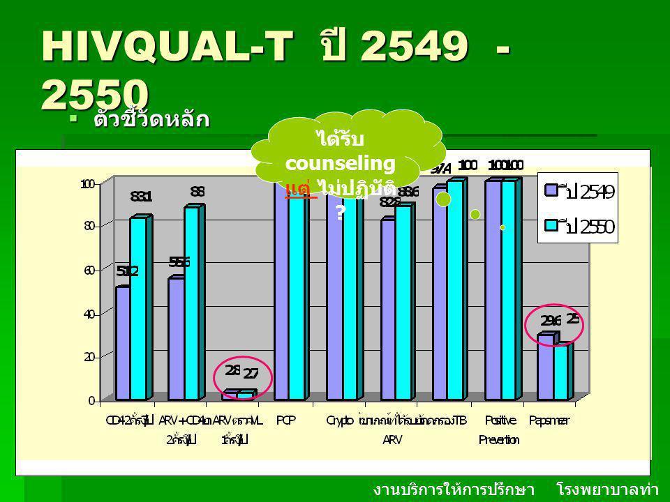 HIVQUAL-T ปี 2549 - 2550 งานบริการให้การปรึกษา โรงพยาบาลท่า ม่วง จ. กาญจนบุรี  ตัวชี้วัดหลัก ได้รับ counseling แต่ ไม่ปฏิบัติ ?