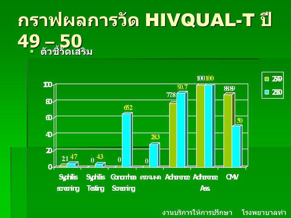 กราฟผลการวัด HIVQUAL-T ปี 49 – 50  ตัวชี้วัดเสริม งานบริการให้การปรึกษา โรงพยาบาลท่า ม่วง จ. กาญจนบุรี