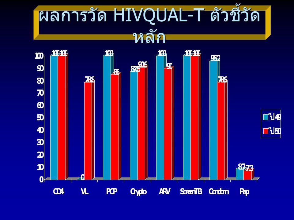 ผลการวัด HIVQUAL-T ตัวชี้วัด หลัก