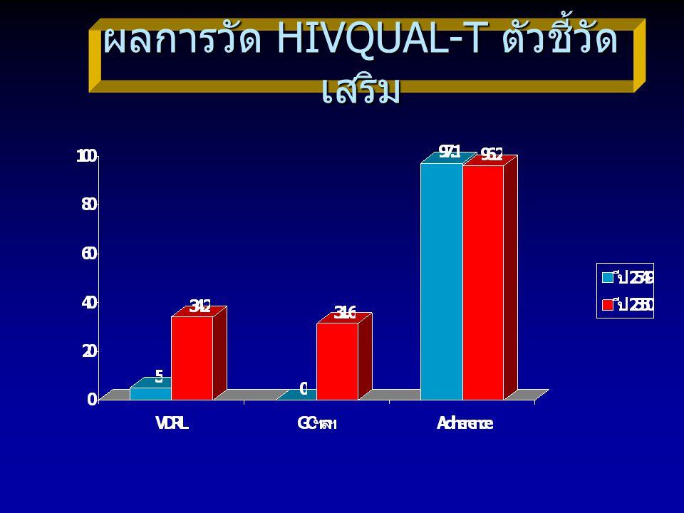 ผลการวัด HIVQUAL-T ตัวชี้วัด เสริม