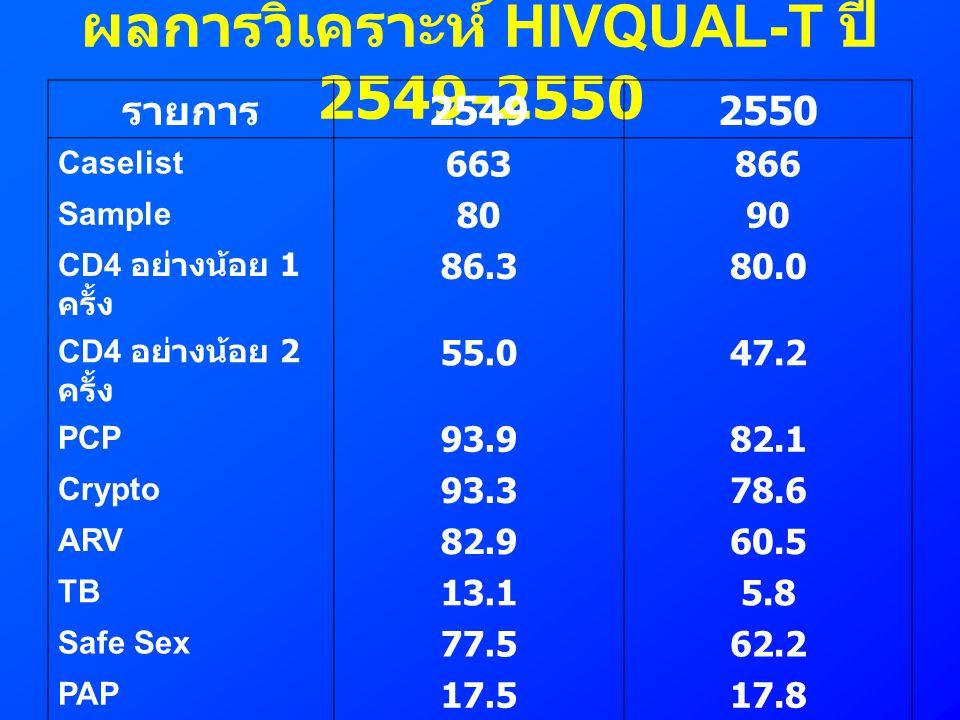 ผลการวิเคราะห์ HIVQUAL-T ปี 2549-2550 รายการ 25492550 Caselist 663866 Sample 8090 CD4 อย่างน้อย 1 ครั้ง 86.380.0 CD4 อย่างน้อย 2 ครั้ง 55.047.2 PCP 93