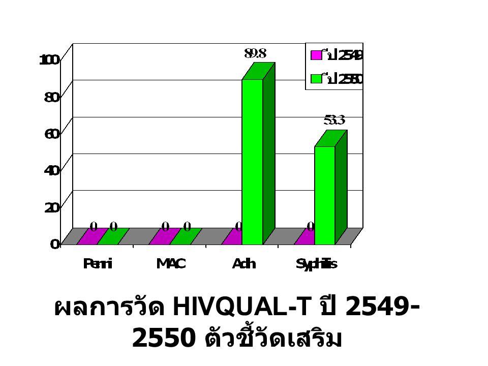 ผลการวัด HIVQUAL-T ปี 2549- 2550 ตัวชี้วัดเสริม