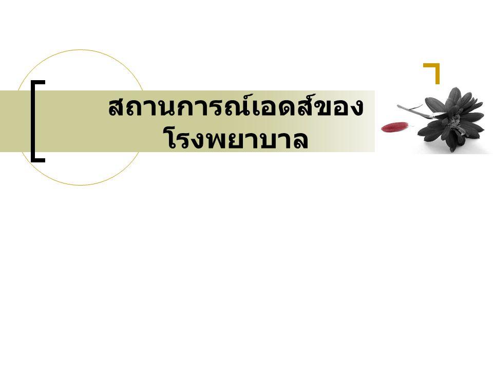 ความก้าวหน้าในการดำเนิน กิจกรรมพัฒนาคุณภาพ (QI Progress) 1.