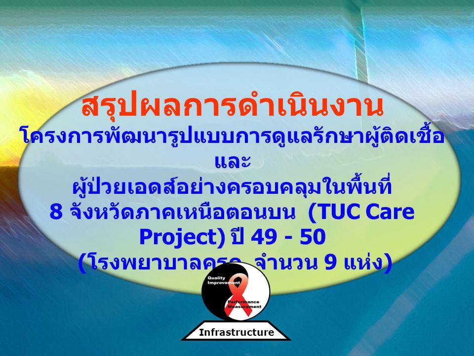 สรุปผลการดำเนินงาน โครงการพัฒนารูปแบบการดูแลรักษาผู้ติดเชื้อ และ ผู้ป่วยเอดส์อย่างครอบคลุมในพื้นที่ 8 จังหวัดภาคเหนือตอนบน (TUC Care Project) ปี 49 -