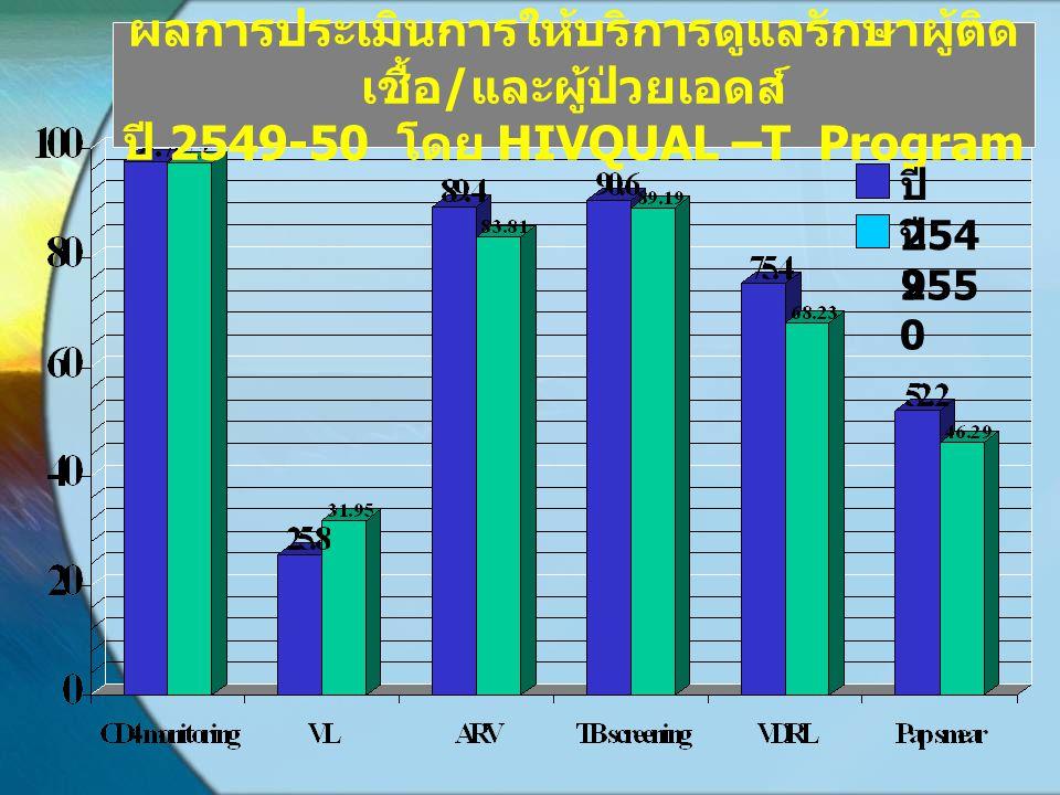 ผลการประเมินการให้บริการดูแลรักษาผู้ติด เชื้อ / และผู้ป่วยเอดส์ ปี 2549-50 โดย HIVQUAL –T Program ปี 254 9 ปี 255 0