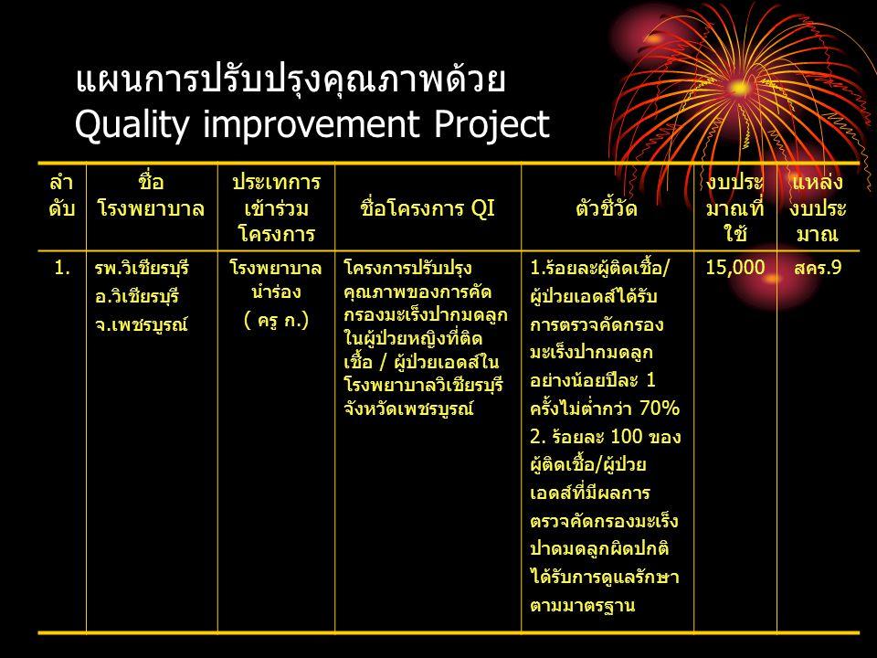แผนการปรับปรุงคุณภาพด้วย Quality improvement Project ลำ ดับ ชื่อ โรงพยาบาล ประเทการ เข้าร่วม โครงการ ชื่อโครงการ QIตัวชี้วัด งบประ มาณที่ ใช้ แหล่ง งบ