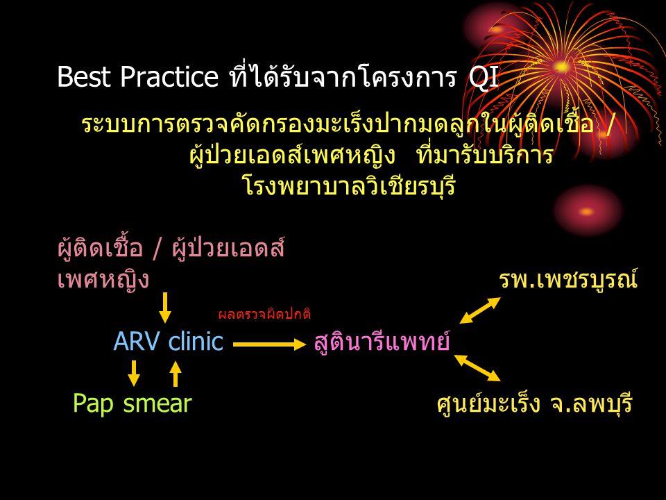 Best Practice ที่ได้รับจากโครงการ QI ระบบการตรวจคัดกรองมะเร็งปากมดลูกในผู้ติดเชื้อ / ผู้ป่วยเอดส์เพศหญิง ที่มารับบริการ โรงพยาบาลวิเชียรบุรี ผู้ติดเชื้อ / ผู้ป่วยเอดส์ เพศหญิง รพ.เพชรบูรณ์ ผลตรวจผิดปกติ ARV clinic สูตินารีแพทย์ Pap smear ศูนย์มะเร็ง จ.ลพบุรี