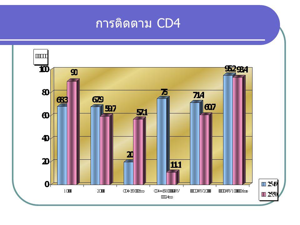 การติดตาม CD4