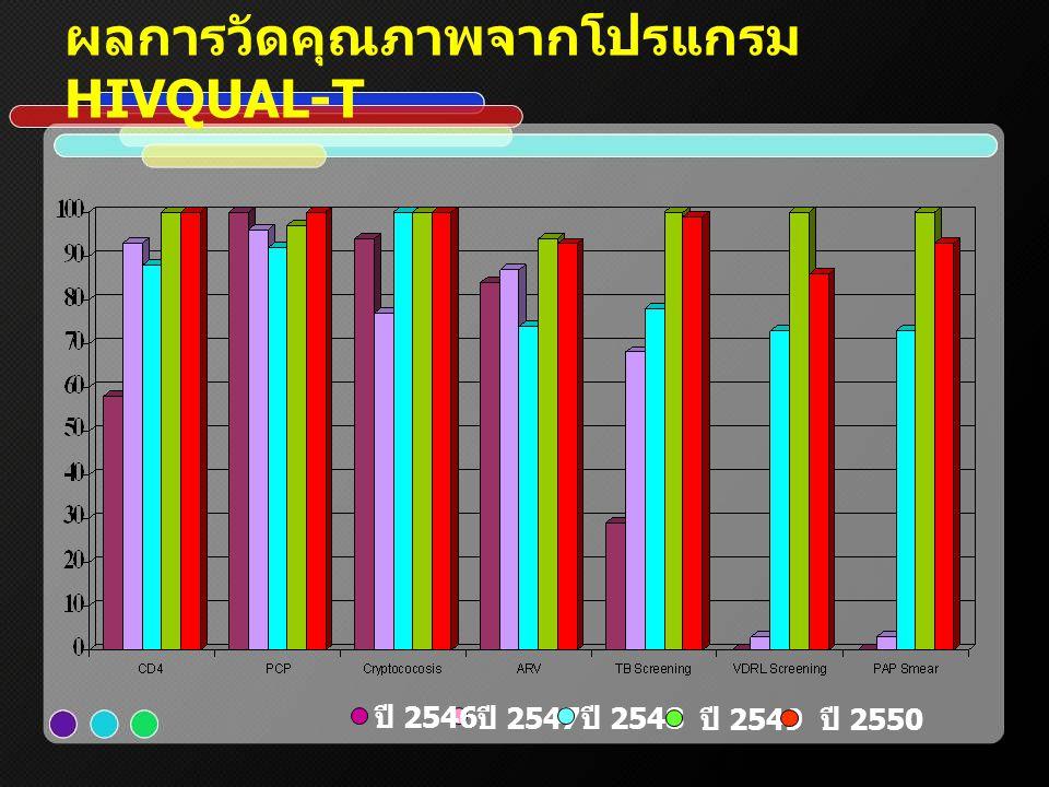 ผลการวัดคุณภาพจากโปรแกรม HIVQUAL-T ปี 2546 ปี 2547 ปี 2548 ปี 2549 ปี 2550