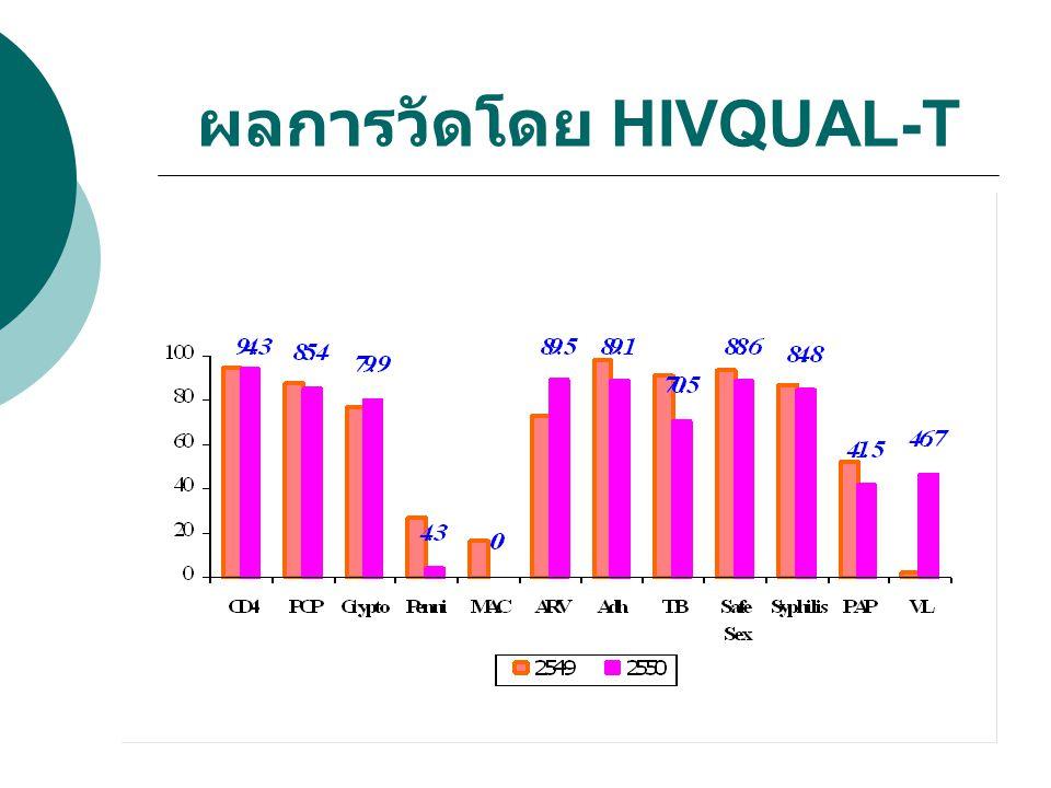 ผลการวัดโดย HIVQUAL-T : ตัวชี้วัด ผลการดำเนินงาน เป้าหม าย 25492550 ร้อยละของผู้ป่วยที่มี เพศสัมพันธ์ไม่ใช้ถุงยางอนามัย 004 ร้อยละของผู้ป่วยที่เคยตรวจ VDRL 1007584.8 ร้อยละของผู้ป่วยที่มี เพศสัมพันธ์ ได้ตรวจ VDRL 1008737.7 ร้อยละของผู้ป่วยหญิงที่ได้รับ การตรวจภายใน 10057.547.7 ร้อยละของผู้ป่วยหญิงที่ได้รับ การตรวจ PAP smear 8052.541.5