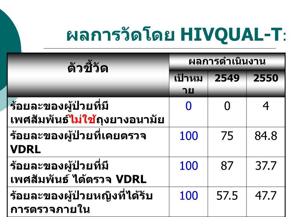ผลการวัดโดย HIVQUAL-T : ตัวชี้วัด ผลการดำเนินงาน เป้าหม าย 25492550 ร้อยละของผู้ป่วยที่มี เพศสัมพันธ์ไม่ใช้ถุงยางอนามัย 004 ร้อยละของผู้ป่วยที่เคยตรวจ