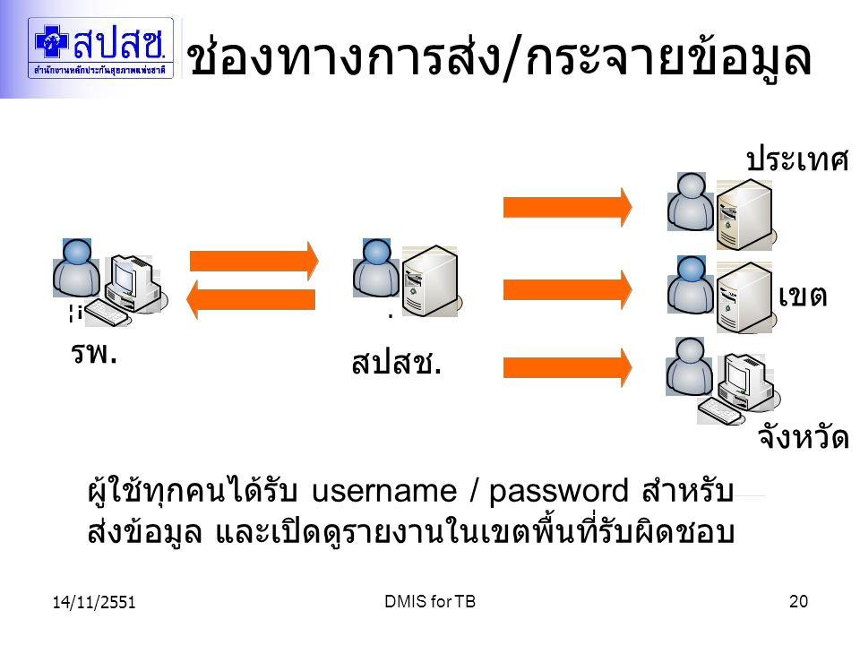 14/11/2551DMIS for TB20 ช่องทางการส่ง / กระจายข้อมูล รพ. สปสช. จังหวัด เขต ประเทศ ผู้ใช้ทุกคนได้รับ username / password สำหรับ ส่งข้อมูล และเปิดดูรายง