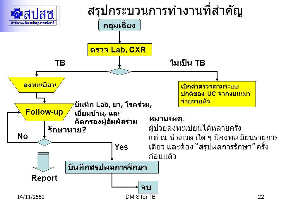 14/11/2551DMIS for TB22 สรุปกระบวนการทำงานที่สำคัญ ตรวจ Lab, CXR Follow-up กลุ่มเสี่ยง TB เบิกค่าตรวจตามระบบ ปกติของ UC จากงบเหมา จ่ายรายหัว ไม่เป็น T