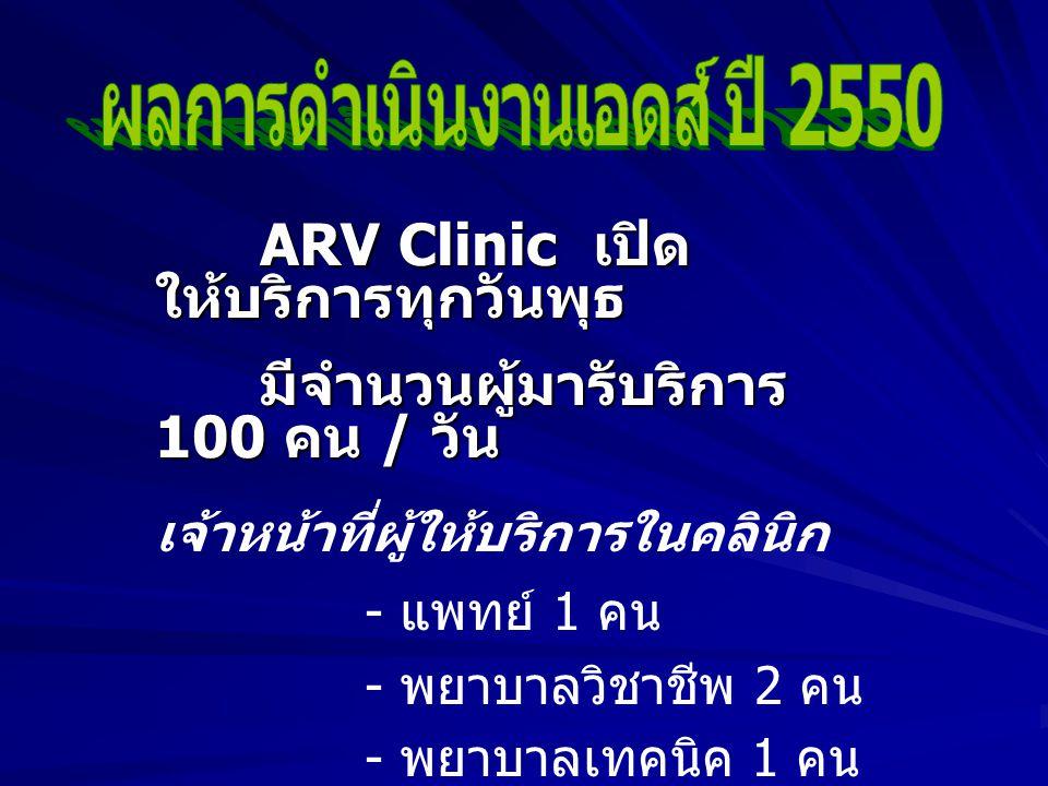 ARV Clinic เปิด ให้บริการทุกวันพุธ มีจำนวนผู้มารับริการ 100 คน / วัน เจ้าหน้าที่ผู้ให้บริการในคลินิก - แพทย์ 1 คน - พยาบาลวิชาชีพ 2 คน - พยาบาลเทคนิค