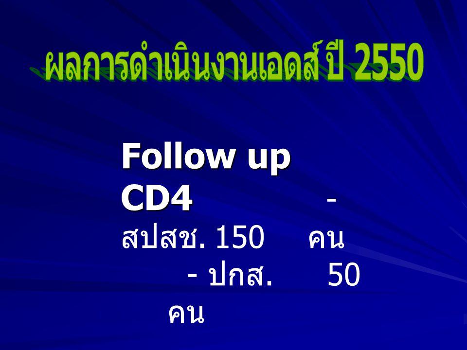Follow up CD4 Follow up CD4 - สปสช.150 คน - ปกส. 50 คน