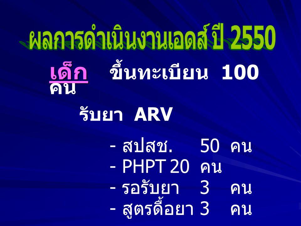 เด็ก เด็ก ขึ้นทะเบียน 100 คน รับยา ARV - สปสช.50 คน - PHPT20 คน - รอรับยา 3 คน - สูตรดื้อยา 3 คน