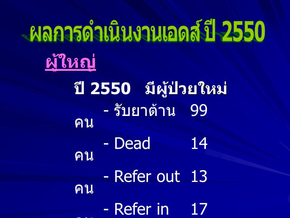 ผู้ใหญ่ ป่วยใหม่ ปี 2550 มีผู้ป่วยใหม่ - รับยาต้าน 99 คน - Dead14 คน - Refer out13 คน - Refer in17 คน - Loss F/U 3 คน