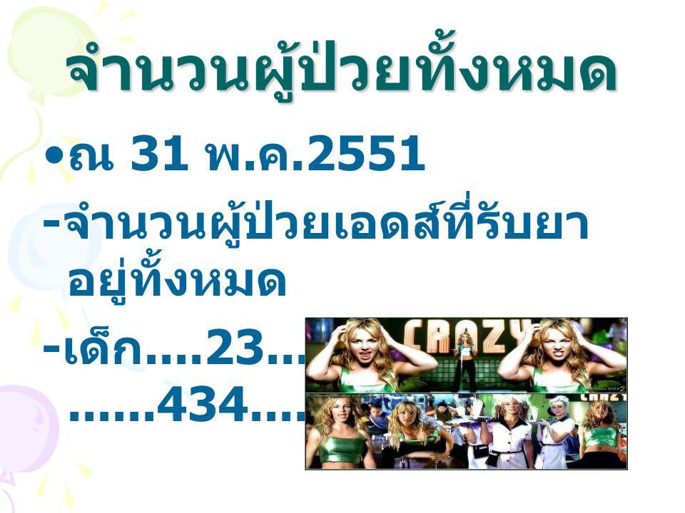 จำนวนผู้ป่วยทั้งหมด ณ 31 พ. ค.2551 - จำนวนผู้ป่วยเอดส์ที่รับยา อยู่ทั้งหมด - เด็ก....23..... ราย ผู้ใหญ่...... 434........ ราย