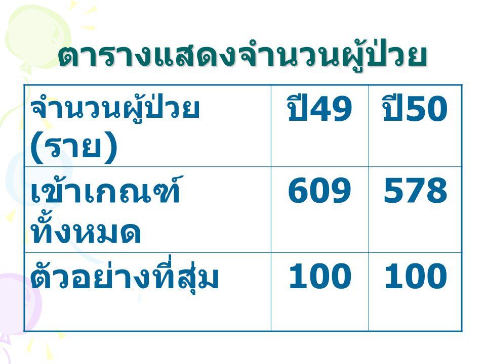 จำนวนผู้ป่วย ( ราย ) ปี 49 ปี 50 เข้าเกณฑ์ ทั้งหมด 609578 ตัวอย่างที่สุ่ม 100 ตารางแสดงจำนวนผู้ป่วย