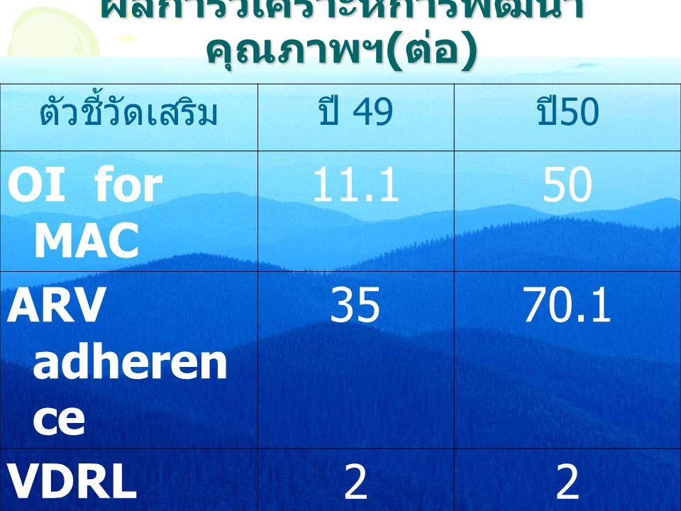 ตัวชี้วัดเสริมปี 49 ปี 50 OI for MAC 11.150 ARV adheren ce 3570.1 VDRL22 ผลการวิเคราะห์การพัฒนา คุณภาพฯ ( ต่อ )