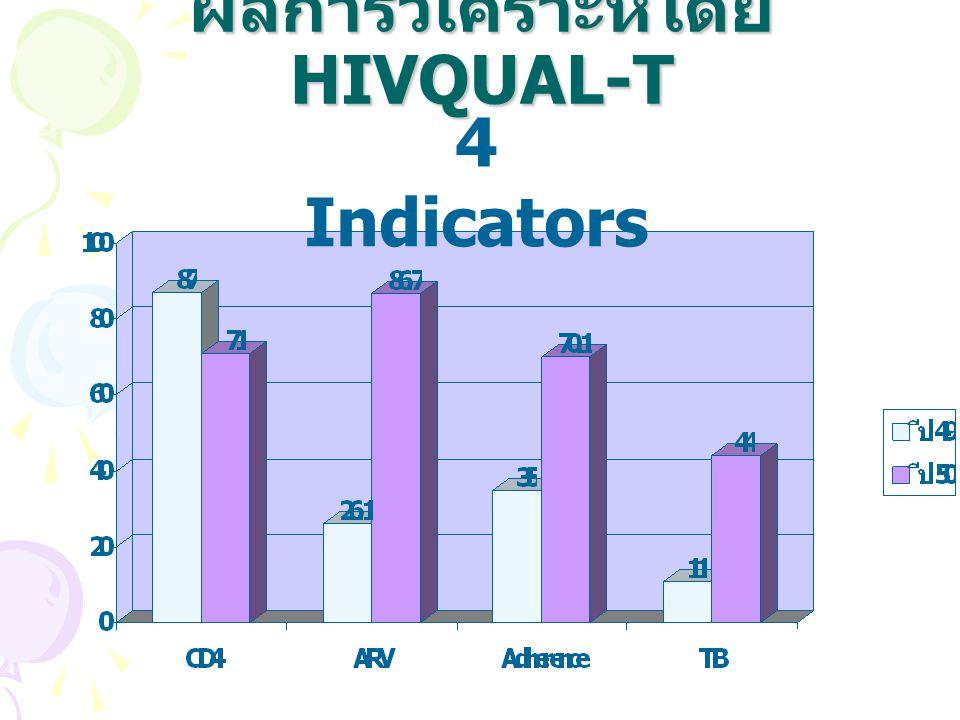 ผลการวิเคราะห์โดย HIVQUAL-T 4 Indicators