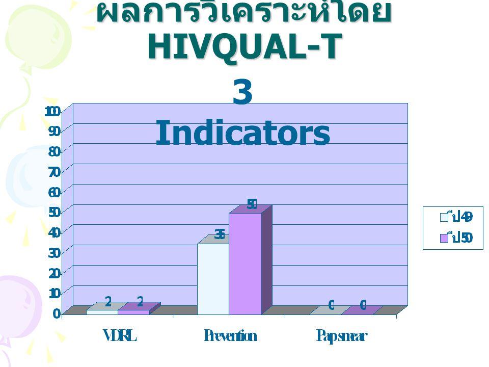 ผลการวิเคราะห์โดย HIVQUAL-T 4 OI Indicators