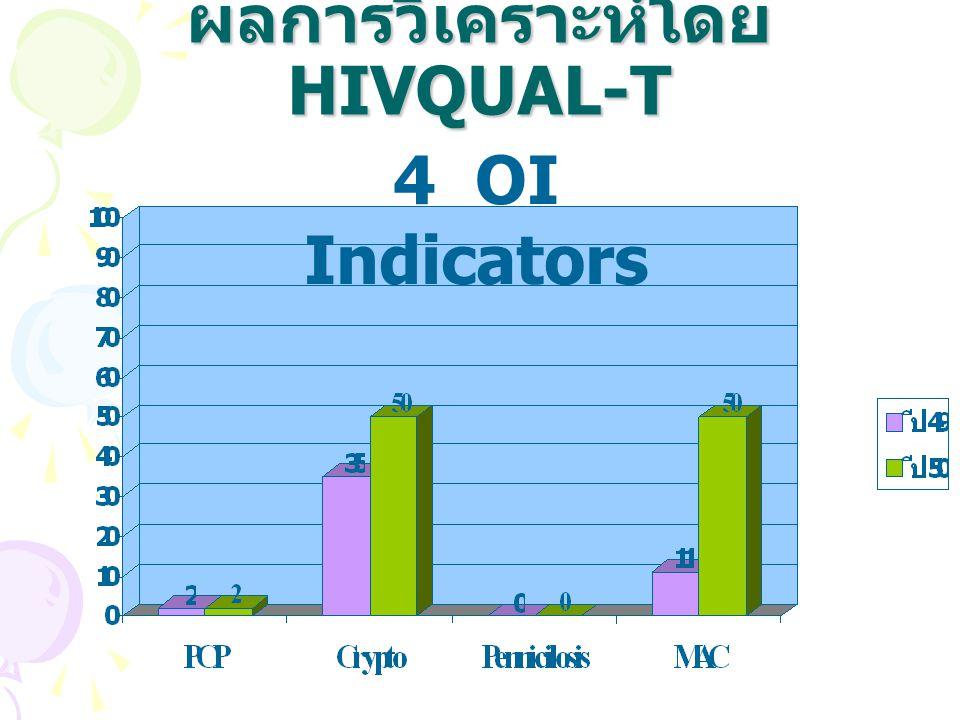 QI project ตัวชี้วัดที่พัฒนา –VDRL –PAP SMEAR ระยะเวลา ต.