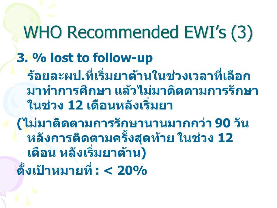 WHO Recommended EWI's (3) 3. % lost to follow-up ร้อยละผป.ที่เริ่มยาต้านในช่วงเวลาที่เลือก มาทำการศึกษา แล้วไม่มาติดตามการรักษา ในช่วง 12 เดือนหลังเริ