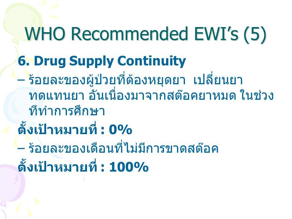 WHO Recommended EWI's (5) 6. Drug Supply Continuity – ร้อยละของผู้ป่วยที่ต้องหยุดยา เปลี่ยนยา ทดแทนยา อันเนื่องมาจากสต๊อคยาหมด ในช่วง ทีทำการศึกษา ตั้