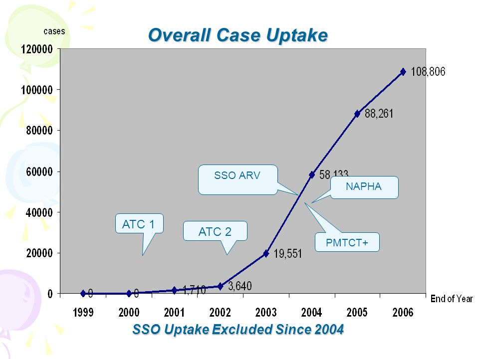 Overall Case Uptake SSO Uptake Excluded Since 2004 ATC 1 ATC 2 SSO ARV NAPHA PMTCT+