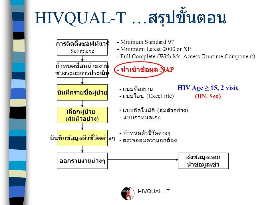 HIVQUAL – T การติดตั้งต้องการอะไรบ้าง Ms. Access 97, 2000, XP (Optional) Standard PC/Compatible PC - CPU 1 Gb. - Memory (Ram) 64 Mb. Operating System