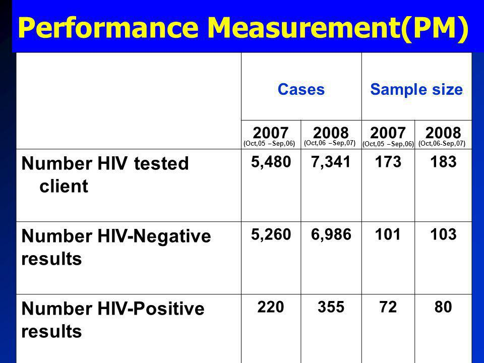 Performance Measurement(PM) CasesSample size 2007200820072008 Number HIV tested client 5,4807,341173183 Number HIV-Negative results 5,2606,986101103 Number HIV-Positive results 2203557280 (Oct,05 – Sep,06) (Oct,06 – Sep,07) (Oct,06-Sep,07)