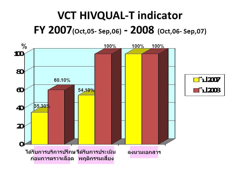 VCT HIVQUAL-T indicator FY 2007 (Oct,05- Sep,06) - 2008 (Oct,06- Sep,07) % ได้รับการบริการปรึกษา ก่อนการตรวจเลือด ได้รับการประเมิน พฤติกรรมเสี่ยง ลงนา
