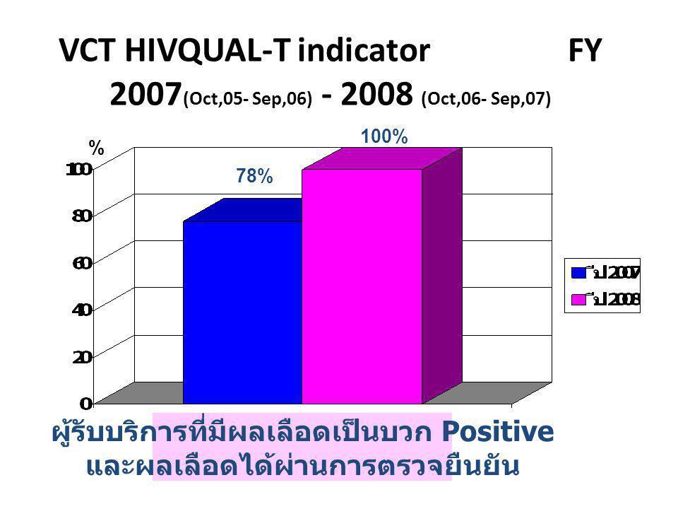 VCT HIVQUAL-T indicator FY 2007 (Oct,05- Sep,06) - 2008 (Oct,06- Sep,07) ผู้รับบริการที่มีผลเลือดเป็นบวก Positive และผลเลือดได้ผ่านการตรวจยืนยัน % 78%