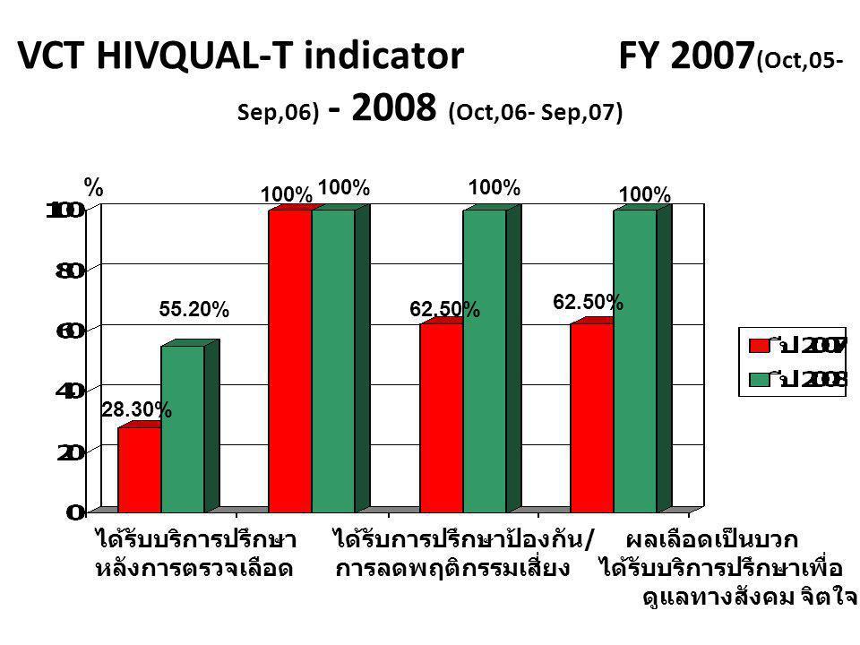 VCT HIVQUAL-T indicator FY 2007 (Oct,05- Sep,06) - 2008 (Oct,06- Sep,07) ได้รับบริการปรึกษา ได้รับการปรึกษาป้องกัน / ผลเลือดเป็นบวก ผลเลือดเป็นบวกได้ร